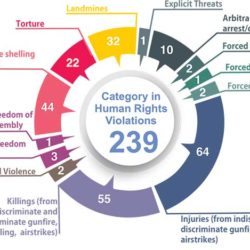 ND-BURMA: A Significant and Substantial Increase in Documented Human Rights Violations in the First Six Months of 2019