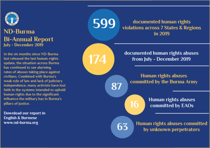 ND-BURMA:Latest Report Details Human Rights Violations in Burma Committed with Institutionalized Impunity
